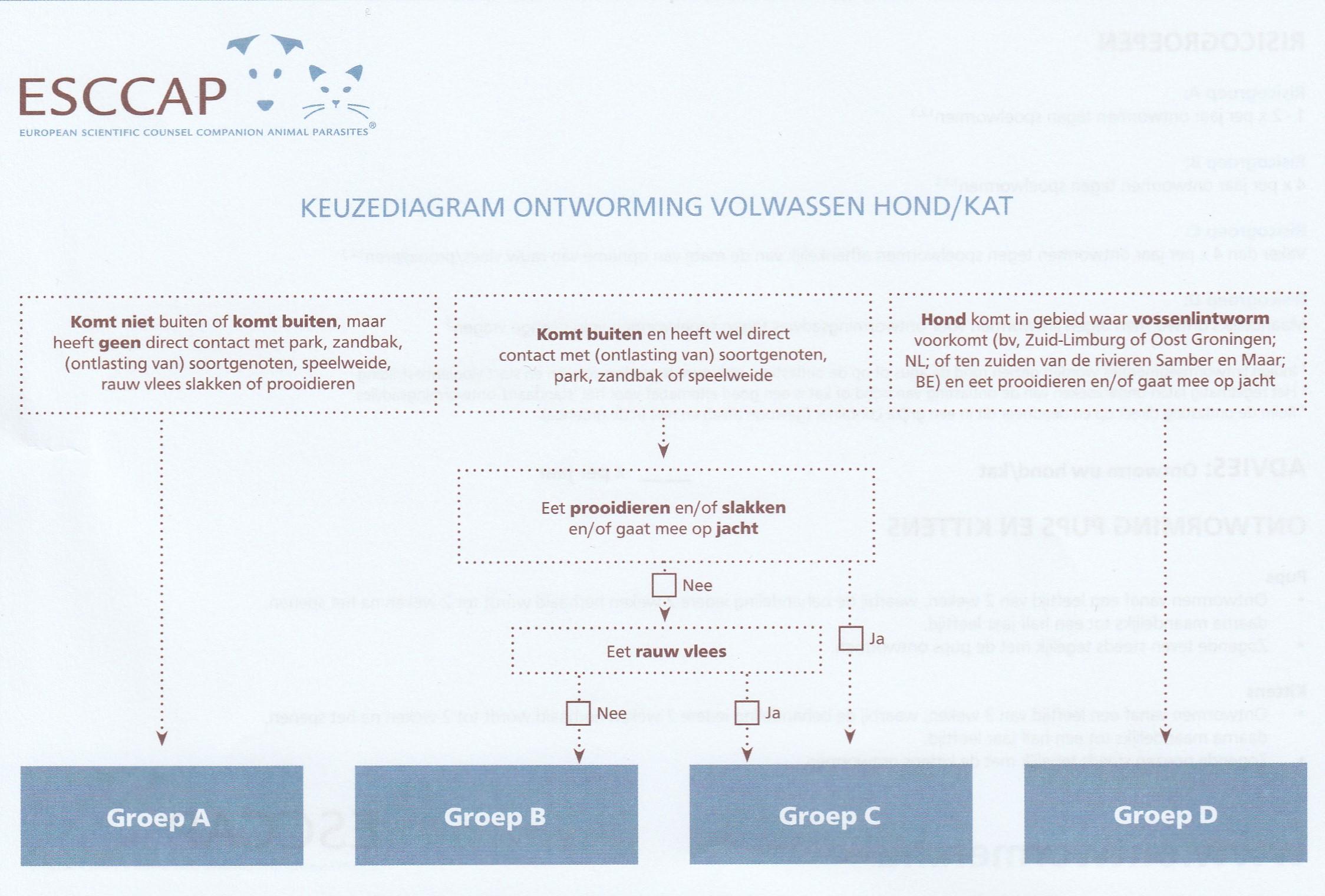 ESCCAP ontwormingsschema 1